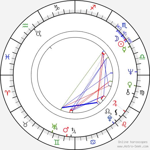 Margaret Nolan astro natal birth chart, Margaret Nolan horoscope, astrology