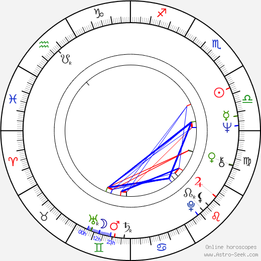 Margie Sudre birth chart, Margie Sudre astro natal horoscope, astrology