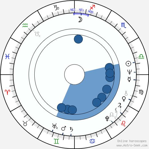 Michael Morpurgo wikipedia, horoscope, astrology, instagram