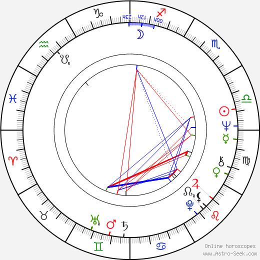 Michael Morpurgo день рождения гороскоп, Michael Morpurgo Натальная карта онлайн