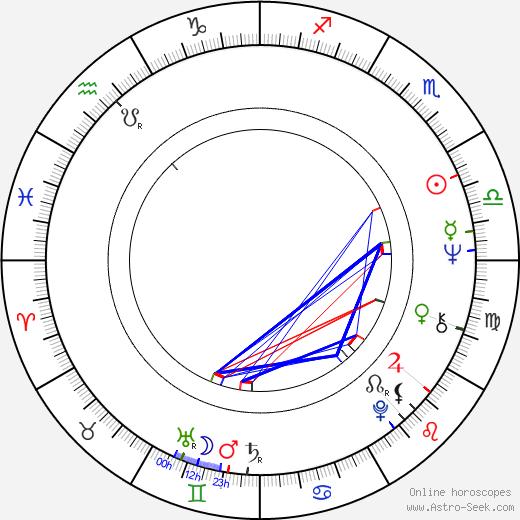 Michael Reeves день рождения гороскоп, Michael Reeves Натальная карта онлайн