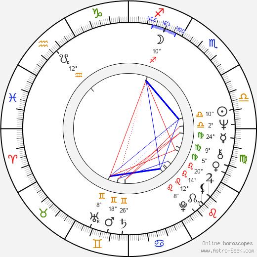 Mick Jackson birth chart, biography, wikipedia 2020, 2021