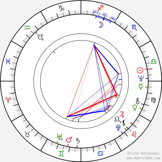 Mick Jackson birth chart, Mick Jackson astro natal horoscope, astrology