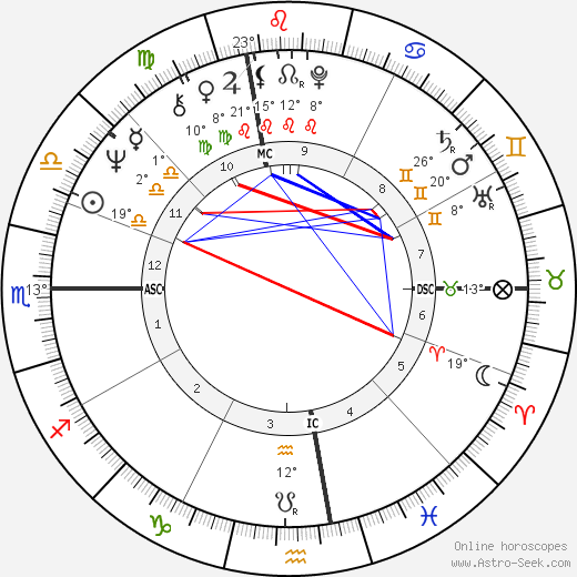 Mike Barnicle birth chart, biography, wikipedia 2018, 2019