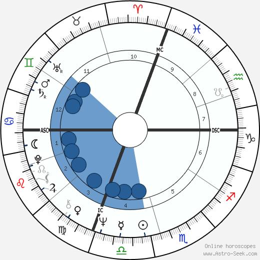 Noreen Corcoran wikipedia, horoscope, astrology, instagram