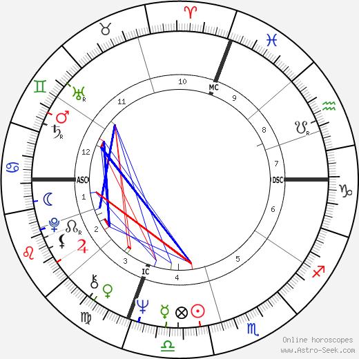 Noreen Corcoran tema natale, oroscopo, Noreen Corcoran oroscopi gratuiti, astrologia