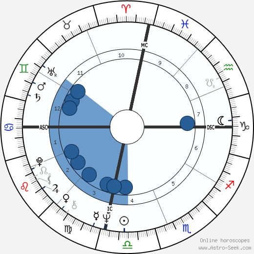 Oliver North wikipedia, horoscope, astrology, instagram