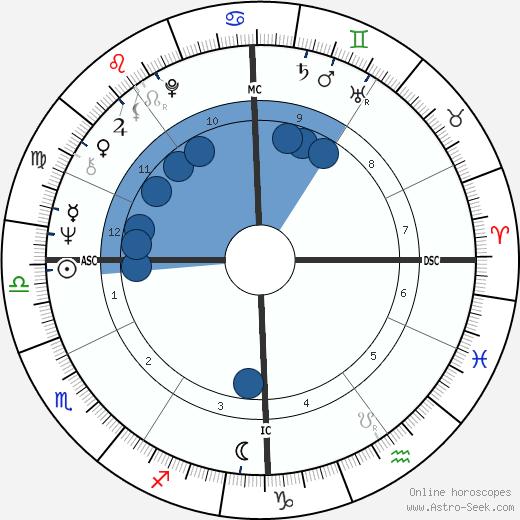 Ottavio Bianchi wikipedia, horoscope, astrology, instagram