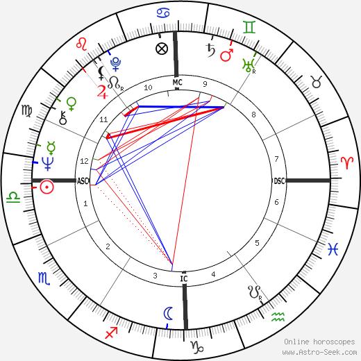 Ottavio Bianchi astro natal birth chart, Ottavio Bianchi horoscope, astrology