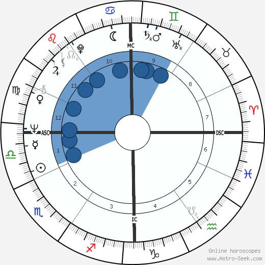 Paolo Mosca wikipedia, horoscope, astrology, instagram