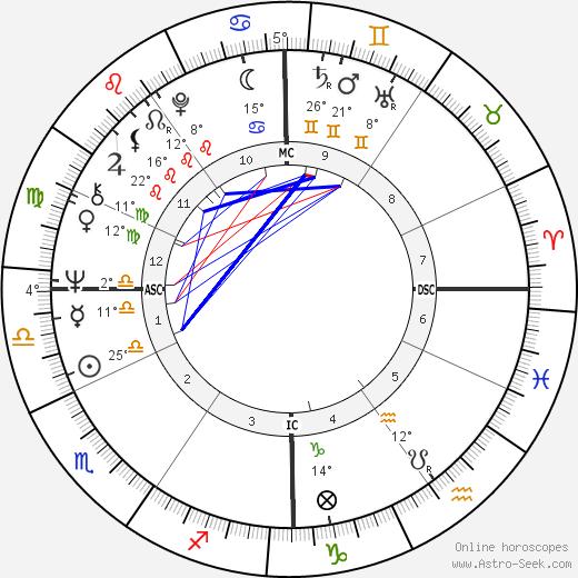 Paolo Mosca birth chart, biography, wikipedia 2019, 2020