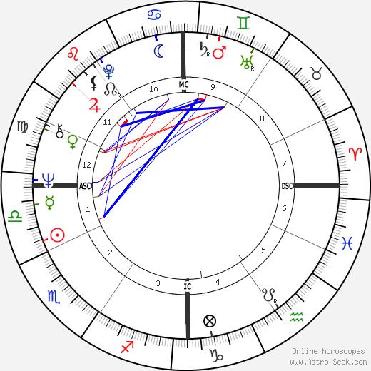 Paolo Mosca astro natal birth chart, Paolo Mosca horoscope, astrology