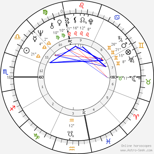 Penny Marshall birth chart, biography, wikipedia 2019, 2020