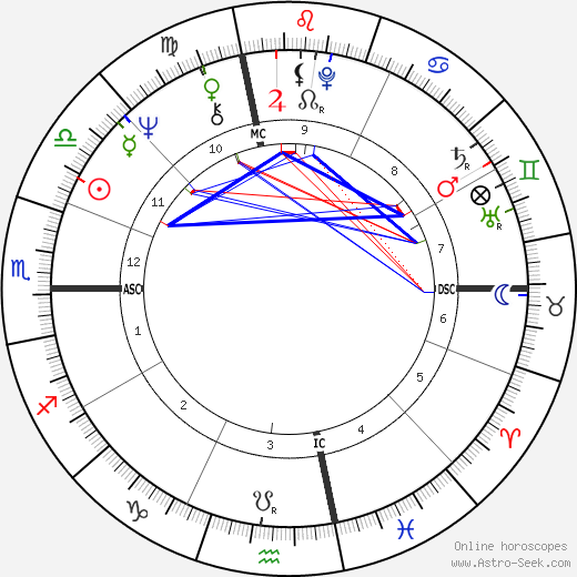 Penny Marshall astro natal birth chart, Penny Marshall horoscope, astrology