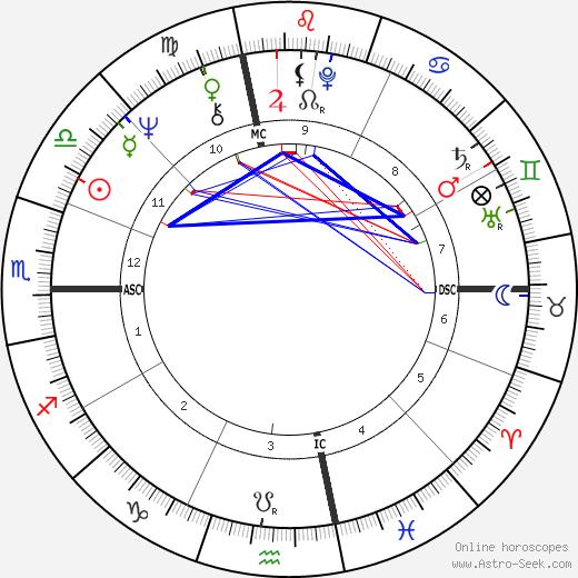 Пенни Маршалл Penny Marshall день рождения гороскоп, Penny Marshall Натальная карта онлайн