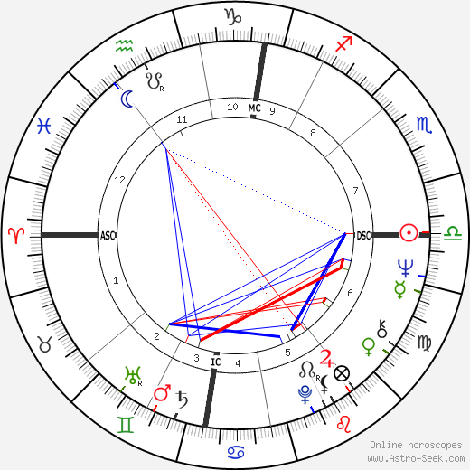 Peter Faber astro natal birth chart, Peter Faber horoscope, astrology