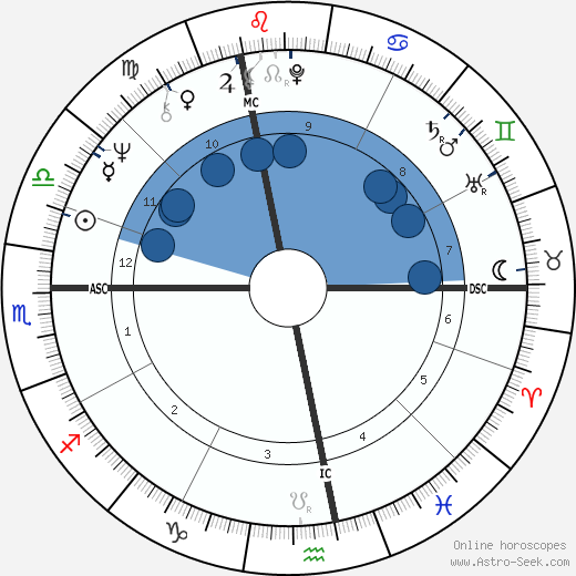 Peter Fraiss wikipedia, horoscope, astrology, instagram