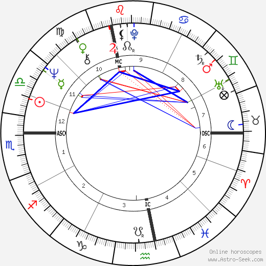 Peter Fraiss astro natal birth chart, Peter Fraiss horoscope, astrology