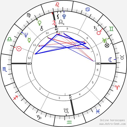 Peter Fraiss tema natale, oroscopo, Peter Fraiss oroscopi gratuiti, astrologia