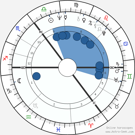 Richard Caborn wikipedia, horoscope, astrology, instagram