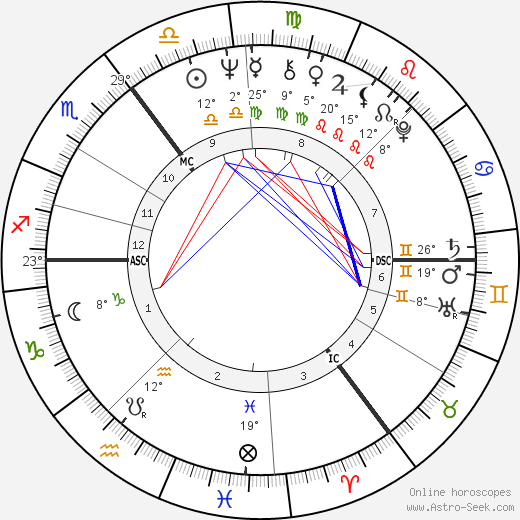 Richard Caborn birth chart, biography, wikipedia 2017, 2018