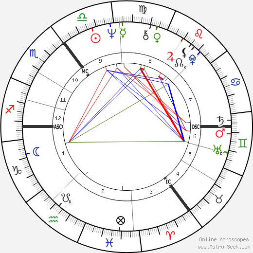 Richard Caborn astro natal birth chart, Richard Caborn horoscope, astrology