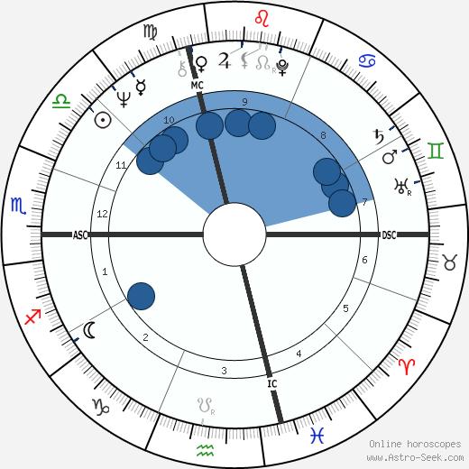 Steve Miller wikipedia, horoscope, astrology, instagram