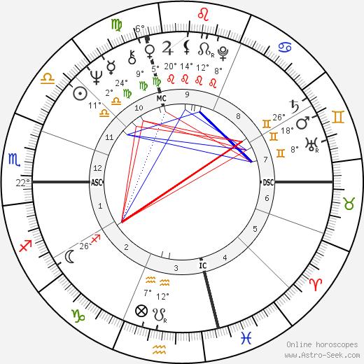 Steve Miller birth chart, biography, wikipedia 2019, 2020