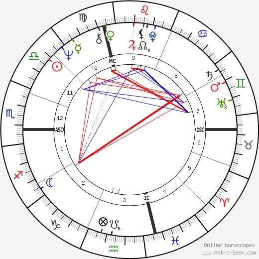 Steve Miller astro natal birth chart, Steve Miller horoscope, astrology