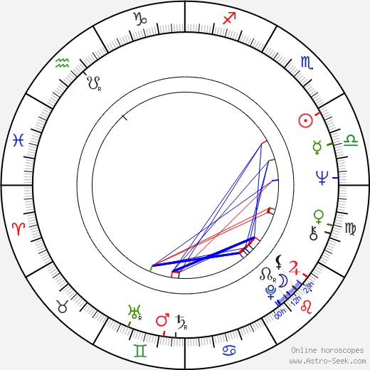 Urszula Dudziak день рождения гороскоп, Urszula Dudziak Натальная карта онлайн