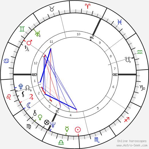 Václav Neckář tema natale, oroscopo, Václav Neckář oroscopi gratuiti, astrologia