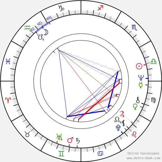 Wolfgang Ziegler astro natal birth chart, Wolfgang Ziegler horoscope, astrology