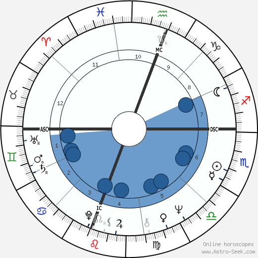 Bernard Attali wikipedia, horoscope, astrology, instagram