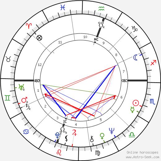 Bernard Attali tema natale, oroscopo, Bernard Attali oroscopi gratuiti, astrologia