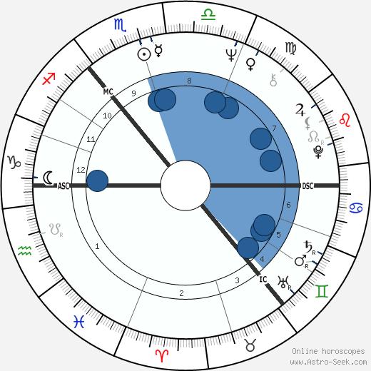 Bert Jansch wikipedia, horoscope, astrology, instagram