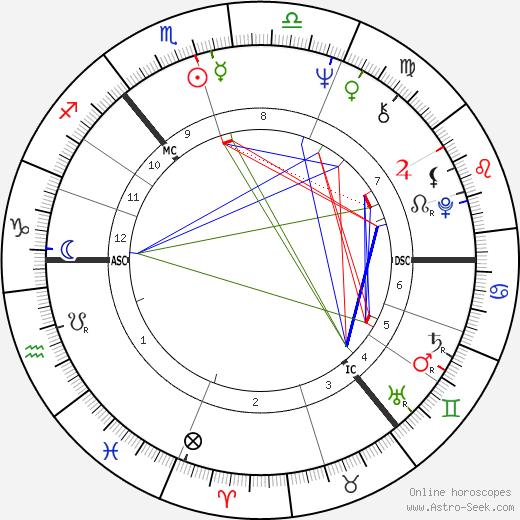 Берт Дженш Bert Jansch день рождения гороскоп, Bert Jansch Натальная карта онлайн