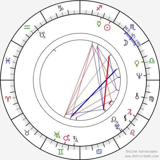 Beverly Washburn birth chart, Beverly Washburn astro natal horoscope, astrology