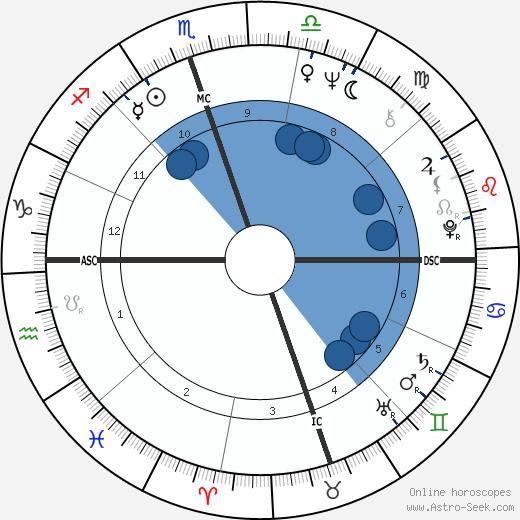 Billie Jean King wikipedia, horoscope, astrology, instagram