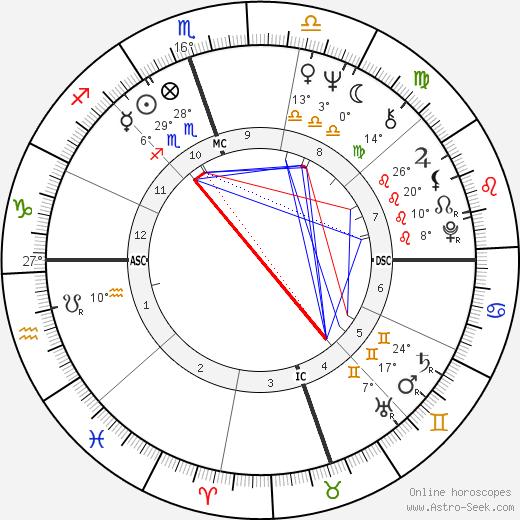Billie Jean King Биография в Википедии 2020, 2021