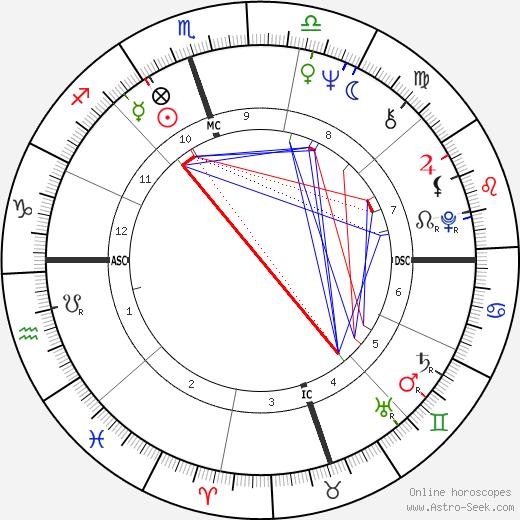 Билли Джин Кинг Billie Jean King день рождения гороскоп, Billie Jean King Натальная карта онлайн