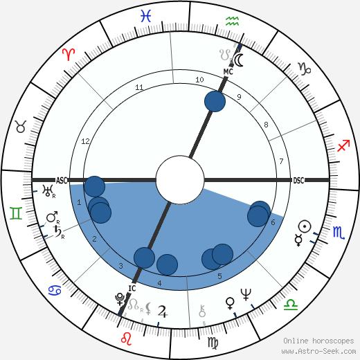 Clark Edward Graebner wikipedia, horoscope, astrology, instagram