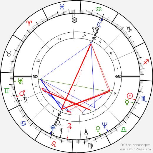 Clark Edward Graebner день рождения гороскоп, Clark Edward Graebner Натальная карта онлайн