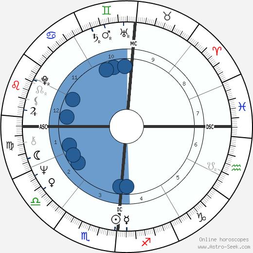 Edmund Federici wikipedia, horoscope, astrology, instagram