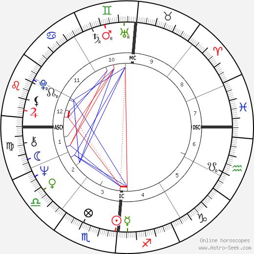 Edmund Federici tema natale, oroscopo, Edmund Federici oroscopi gratuiti, astrologia