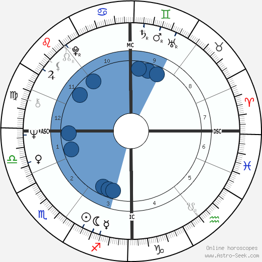 George T. Miller wikipedia, horoscope, astrology, instagram