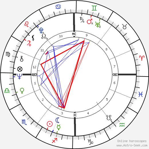 George T. Miller tema natale, oroscopo, George T. Miller oroscopi gratuiti, astrologia