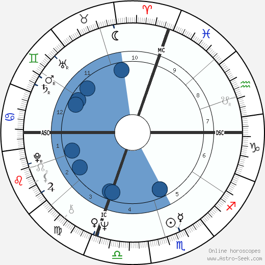 Georgio Pietro Stefani wikipedia, horoscope, astrology, instagram