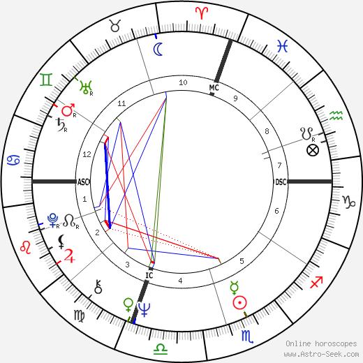 Georgio Pietro Stefani день рождения гороскоп, Georgio Pietro Stefani Натальная карта онлайн