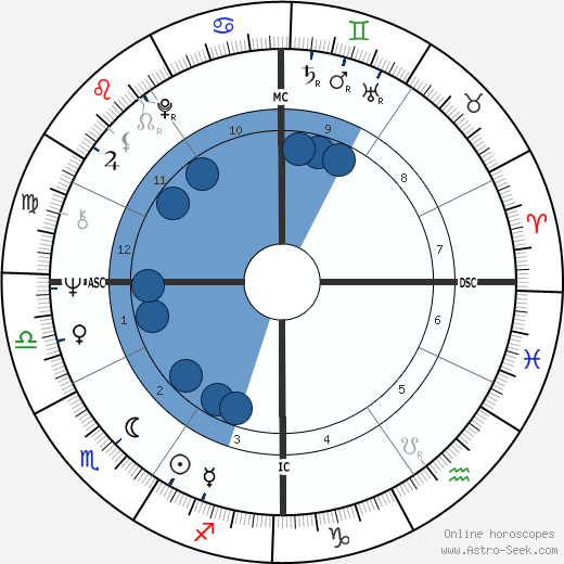 Gerald D. Kleczka wikipedia, horoscope, astrology, instagram