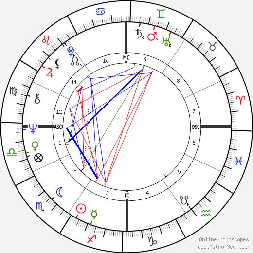 Gerald D. Kleczka день рождения гороскоп, Gerald D. Kleczka Натальная карта онлайн